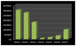 Stats CA Clients histogramme