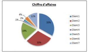 Stats CA Clients