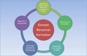 CPF en synthèse
